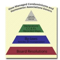 How Condos Govern-Acri HOA Community Realty